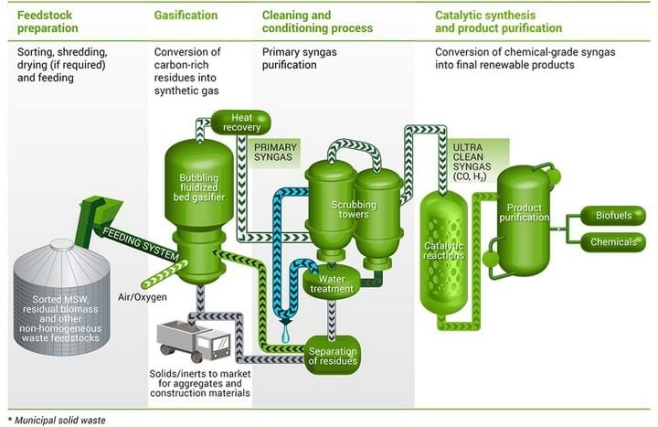 conversion of solid waste to methane Bioremediation of solid waste: graph of waste stream, list of digester feedstocks, end products and other applications under testing thermal conversion process: the thermal conversion process is a technology that enables the conversion of waste feedstock into specialty chemicals, oils, gases, carbons and fertilizers.