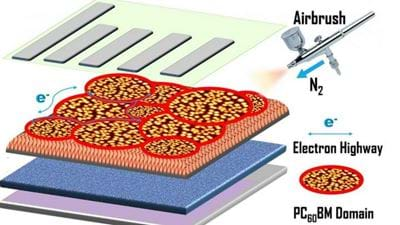 Spray coating solar cells improves efficiency