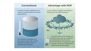 New MOF makes plastic manufacturing more energy efficient