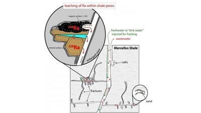 Understanding why fracking wastewater contains radioactive waste