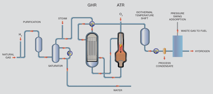 Clean Hydrogen  Part 1: Hydrogen from Natural Gas Through Cost
