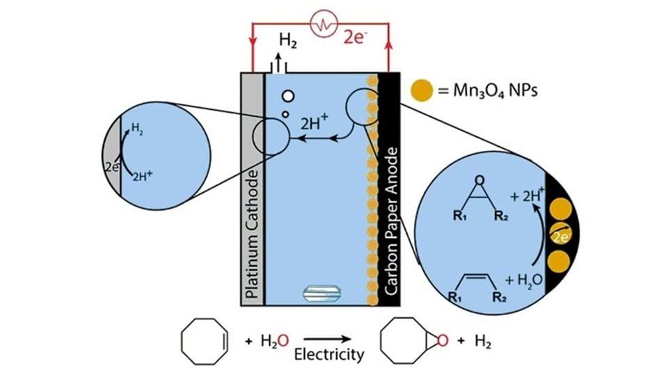 Novel epoxide synthesis