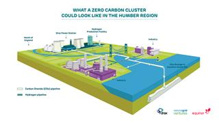 Partners sign MoU for CCUS and hydrogen production in the Humber